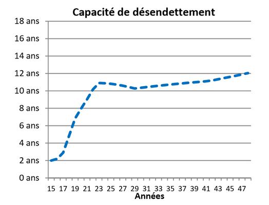 feuille2_graphe2
